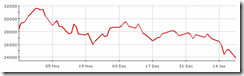 HSI chart